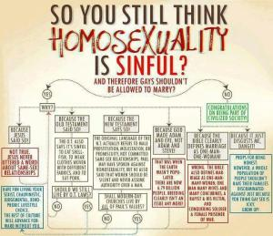 homosexuality is sinful